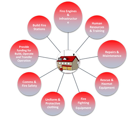 A complete build operate and transfer of fire stations program is available