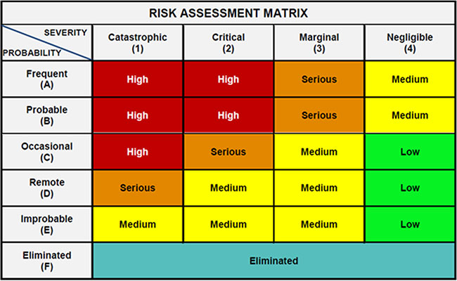 A comprehensive risk assessment plan for your Fire and Emergency services vehicles